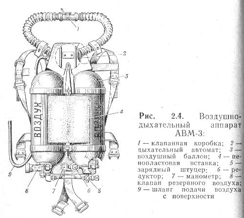 Резервный дыхательный аппарат своими руками